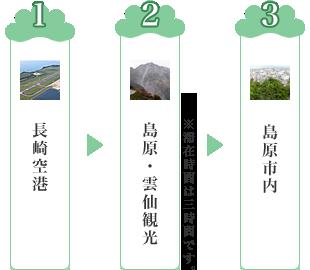 島原・雲仙観光ルート